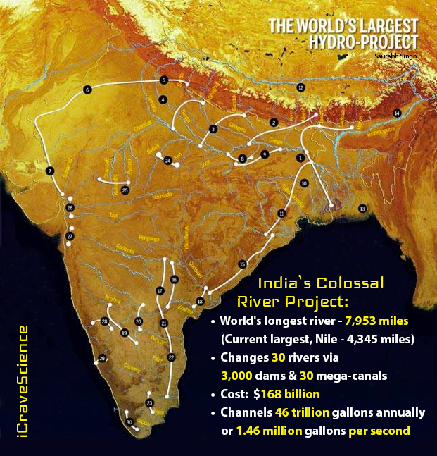 India Wants To Create The Longest River ICraveScience - 3 longest rivers in the world
