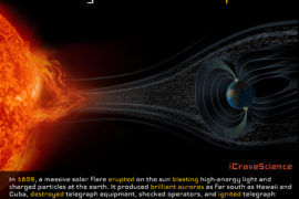 Solar System Composition - ICraveScience